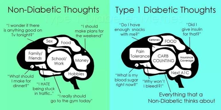 Thoughts from a Diabetic | I am a Type 1 Diabetic | www.iamatype1diabetic.com