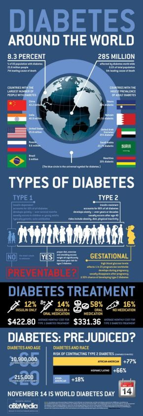 Diabetes Facts | The Truth behind the Numbers | www.iamatype1diabetic.com