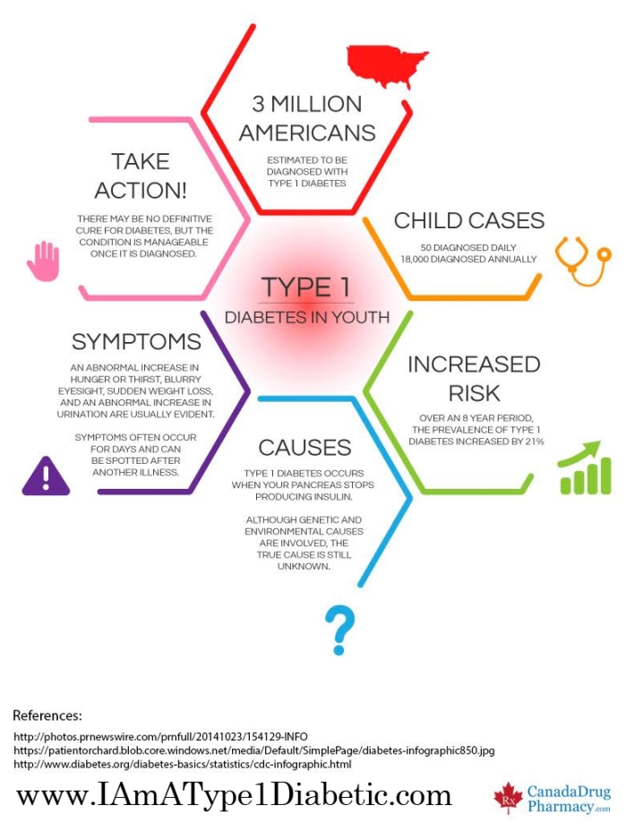 Type 1 Diabetes Infographic | www.IAmAType1Diabetic.com