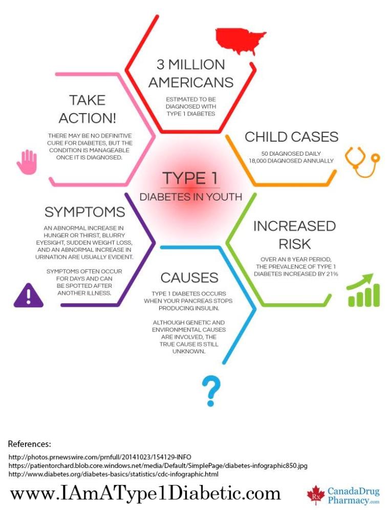 Type 1 Diabetes Infographic | www.IAmAType1Diabetic.com